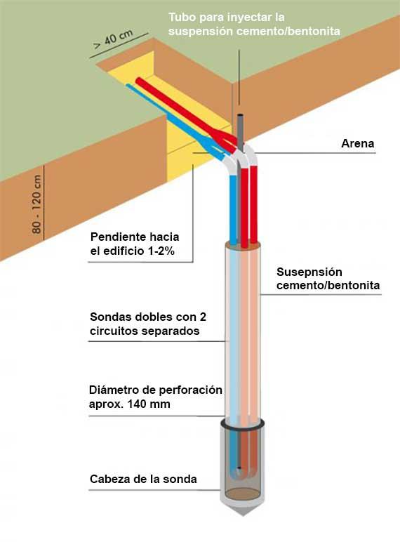Esquema de lanza térmica