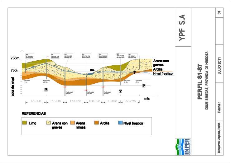 Perfil geológico lecho Río Tunuyán